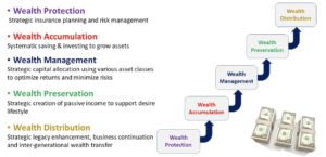 legacy planning singapore financial journey
